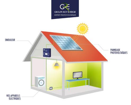 Schéma explicatif du principe d'autoconsommation d'énergie via panneaux photovoltaïques GROUPE ROY ÉNERGIE