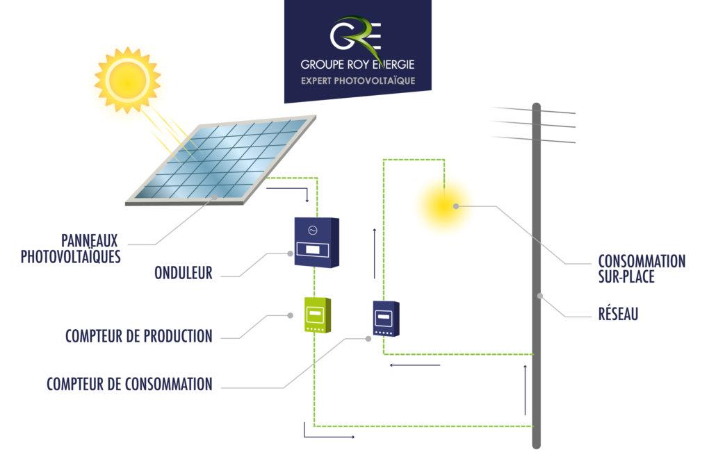 Centrale photovoltaïque, schéma d'explication GROUPE ROY ÉNERGIE