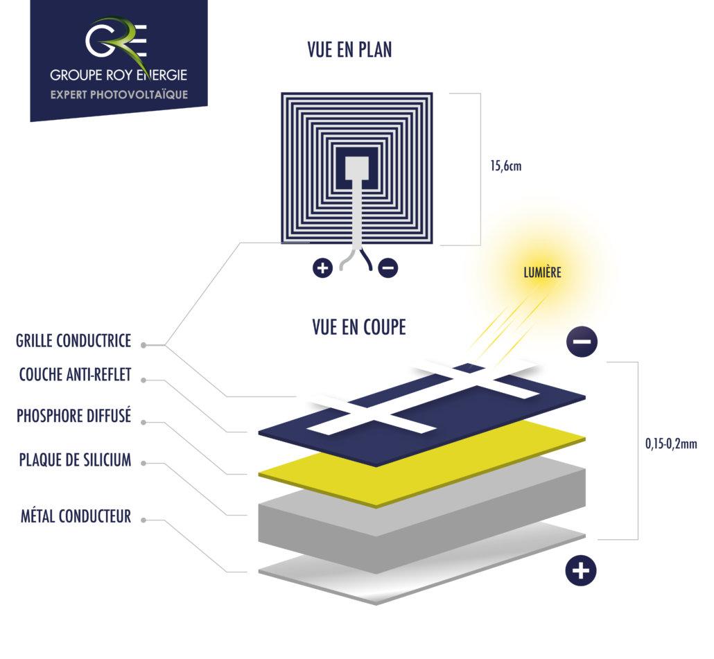 schéma explicatif fonctionnement cellule photovoltaïque GROUPE ROY ÉNERGIE