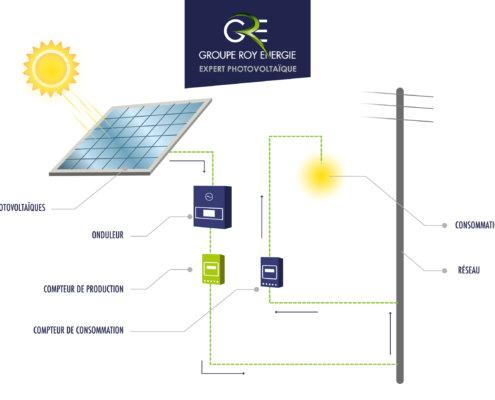 Schéma production énergie solaire GROUPE ROY ÉNERGIE