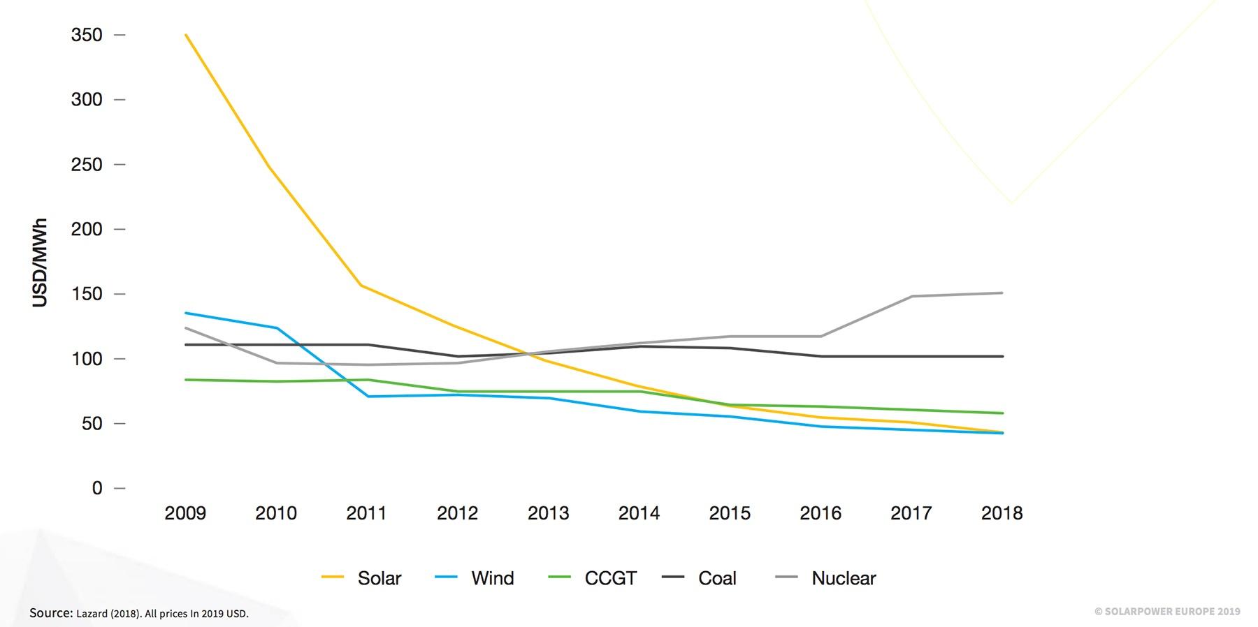 schéma évolution coûts de production d'électricité
